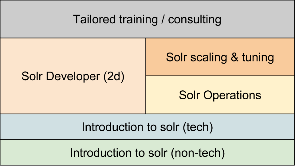 SolrTrainingcourses